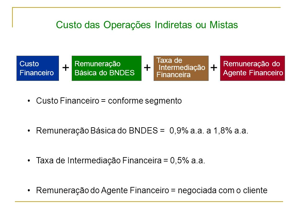 Custo das Operações Indiretas ou Mistas Remuneração Básica do BNDES ++ Taxa de Intermediação Financeira Custo Financeiro Custo Financeiro = conforme s