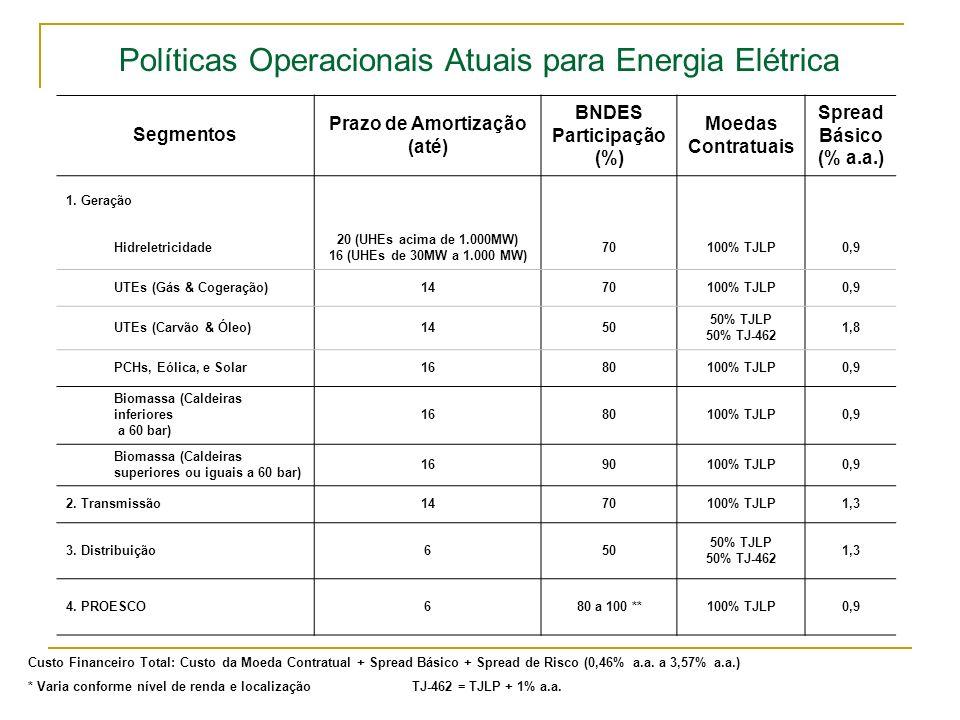 Políticas Operacionais Atuais para Energia Elétrica Segmentos Prazo de Amortização (até) BNDES Participação (%) Moedas Contratuais Spread Básico (% a.
