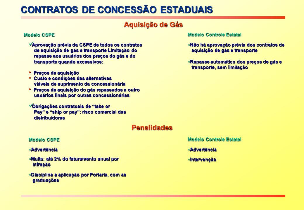 Aquisição de Gás Não há aprovação prévia dos contratos de Não há aprovação prévia dos contratos de aquisição de gás e transporte aquisição de gás e transporte Repasse automático dos preços de gás e Repasse automático dos preços de gás e transporte, sem limitação transporte, sem limitação Aprovação prévia da CSPE de todos os contratos Aprovação prévia da CSPE de todos os contratos de aquisição de gás e transporte Limitação do de aquisição de gás e transporte Limitação do repasse aos usuários dos preços do gás e do repasse aos usuários dos preços do gás e do transporte quando excessivos: transporte quando excessivos: Preços de aquisição Preços de aquisição Custo e condições das alternativas Custo e condições das alternativas viáveis de suprimento da concessionária viáveis de suprimento da concessionária Preços de aquisição do gás repassados a outro Preços de aquisição do gás repassados a outro usuários finais por outras concessionárias usuários finais por outras concessionárias Obrigações contratuais de take or Obrigações contratuais de take or Pay e ship or pay: risco comercial das Pay e ship or pay: risco comercial das distribuidoras distribuidoras Modelo Controle Estatal Modelo CSPE Modelo CSPE CONTRATOS DE CONCESSÃO ESTADUAIS Penalidades Disciplina a aplicação por Portaria, com as Disciplina a aplicação por Portaria, com as graduações graduações Intervenção Intervenção Multa: até 2% do faturamento anual por Multa: até 2% do faturamento anual por infração infração Advertência Advertência Modelo Controle Estatal Modelo CSPE
