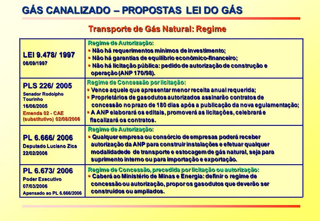 GÁS CANALIZADO – PROPOSTAS LEI DO GÁS Transporte de Gás Natural: Regime Proposta PL 226/2005 Regime de Concessão, precedida por licitação ou autorizaç