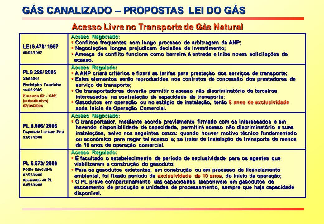GÁS CANALIZADO – PROPOSTAS LEI DO GÁS Acesso Livre no Transporte de Gás Natural Proposta PL 226/2005 LEI 9.478/ 1997 06/09/1997 Acesso Negociado: Conf