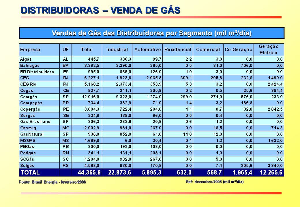 DISTRIBUIDORAS – VENDA DE GÁS Vendas de Gás das Distribuidoras por Segmento (mil m 3 /dia) Ref: dezembro/2005 (mil m 3 /dia) Fonte: Brasil Energia - f