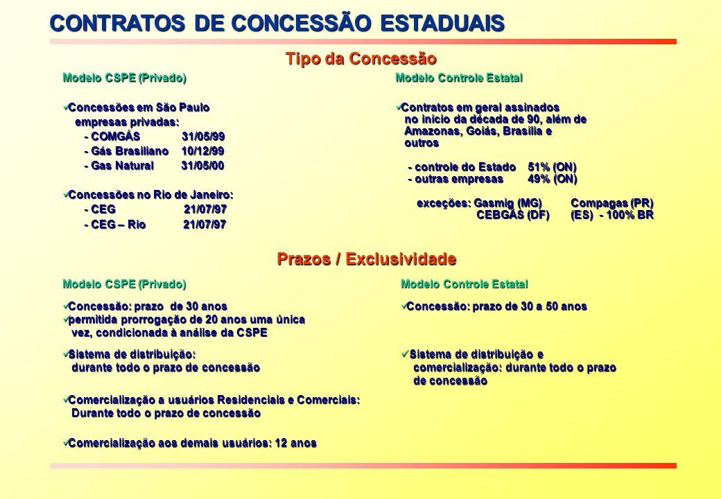 Contratos em geral assinados Contratos em geral assinados no início da década de 90, além de no início da década de 90, além de Amazonas, Goiás, Brasí