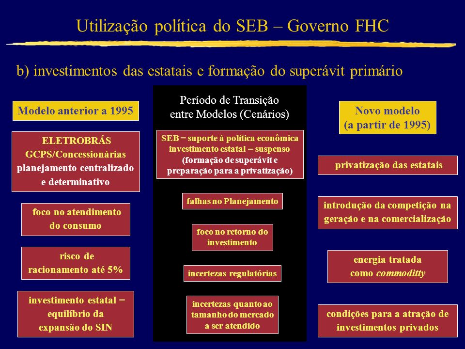 Utilização política do SEB – Governo FHC b) investimentos das estatais e formação do superávit primário Modelo anterior a 1995 ELETROBRÁS GCPS/Concess