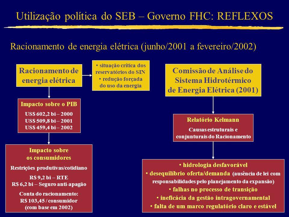 Utilização política do SEB – Governo FHC: REFLEXOS Racionamento de energia elétrica (junho/2001 a fevereiro/2002) Comissão de Análise do Sistema Hidro