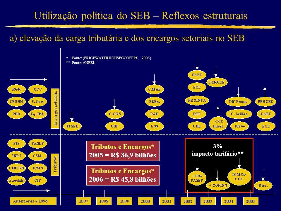 Utilização política do SEB – Reflexos estruturais a) elevação da carga tributária e dos encargos setoriais no SEB Tributos e Encargos* 2005 = R$ 36,9