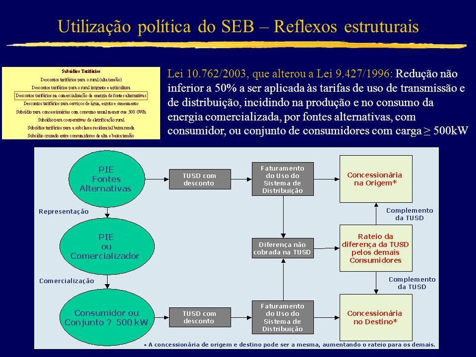 Utilização política do SEB – Reflexos estruturais Lei 10.762/2003, que alterou a Lei 9.427/1996: Redução não inferior a 50% a ser aplicada às tarifas