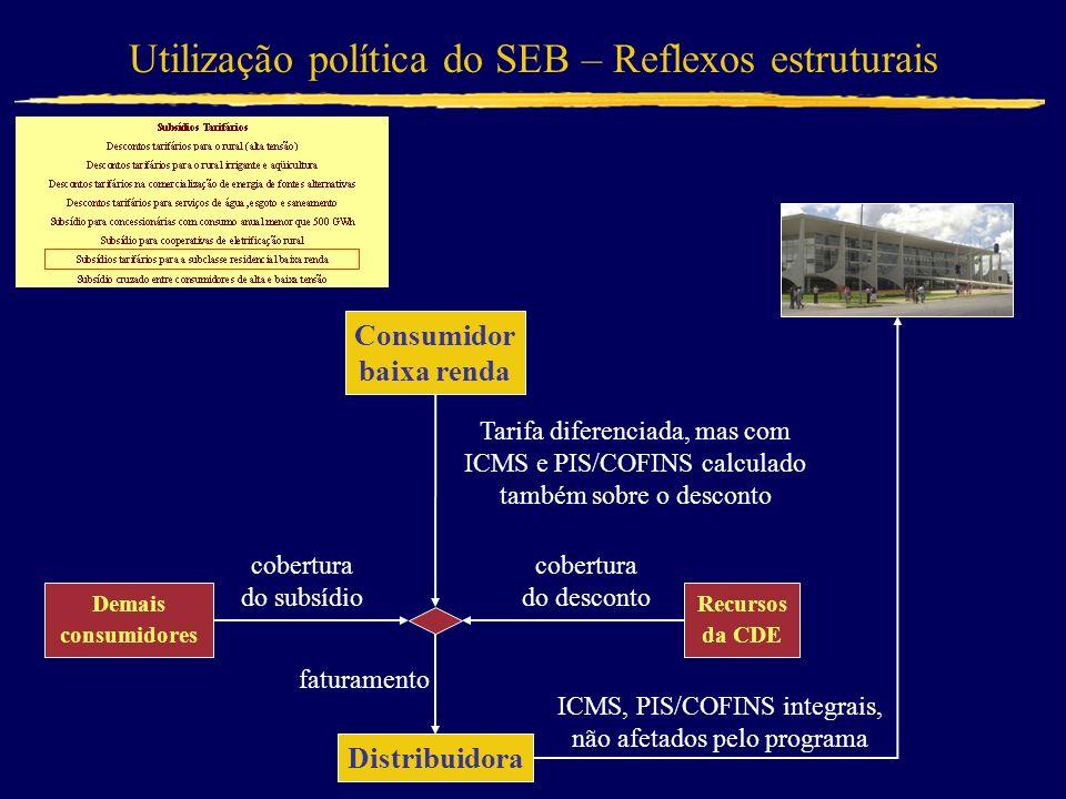 Utilização política do SEB – Reflexos estruturais ICMS, PIS/COFINS integrais, não afetados pelo programa Tarifa diferenciada, mas com ICMS e PIS/COFIN