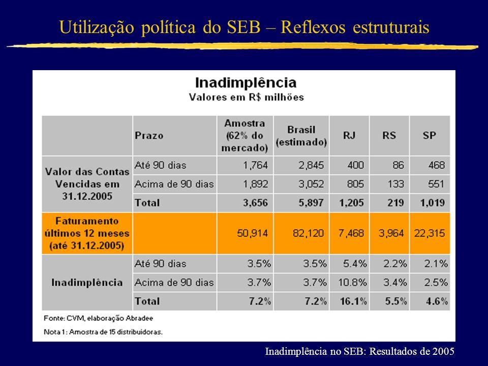 Utilização política do SEB – Reflexos estruturais Inadimplência no SEB: Resultados de 2005