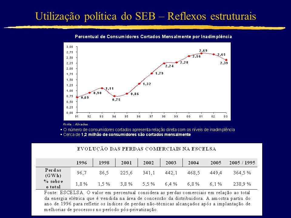 Utilização política do SEB – Reflexos estruturais