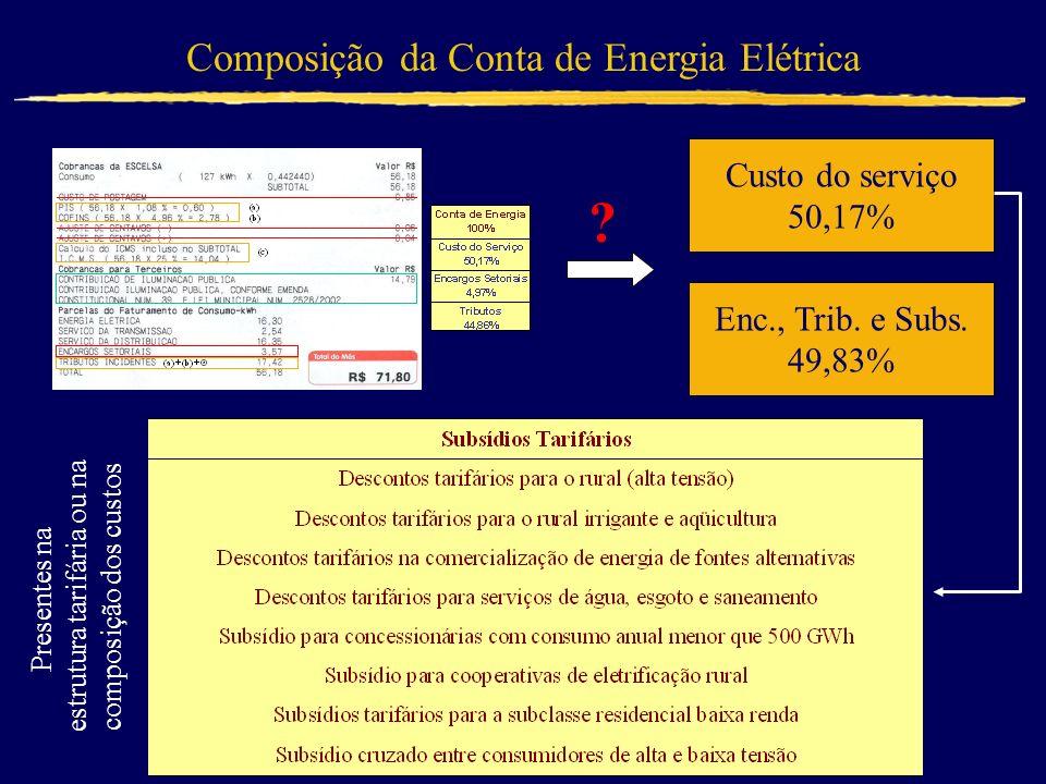 ? Custo do serviço 50,17% Enc., Trib. e Subs. 49,83% Presentes na estrutura tarifária ou na composição dos custos Composição da Conta de Energia Elétr