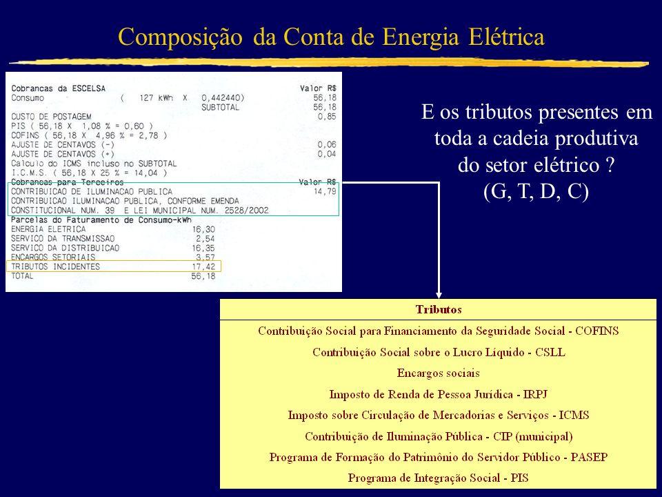 E os tributos presentes em toda a cadeia produtiva do setor elétrico ? (G, T, D, C)