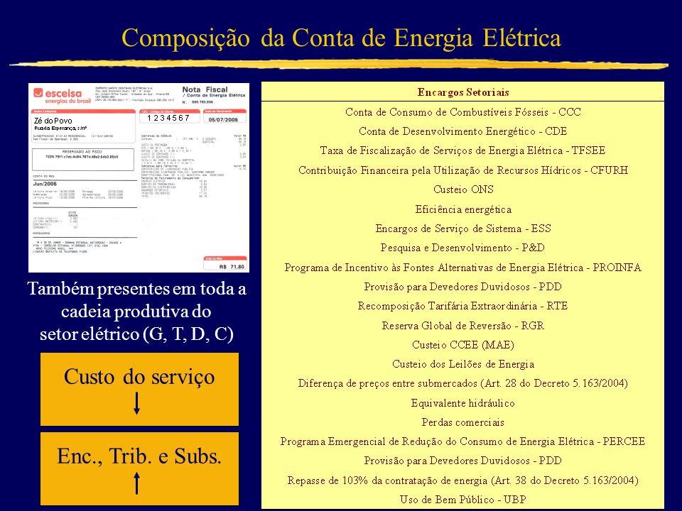 Composição da Conta de Energia Elétrica Também presentes em toda a cadeia produtiva do setor elétrico (G, T, D, C) Custo do serviço 50,17% Enc., Trib.