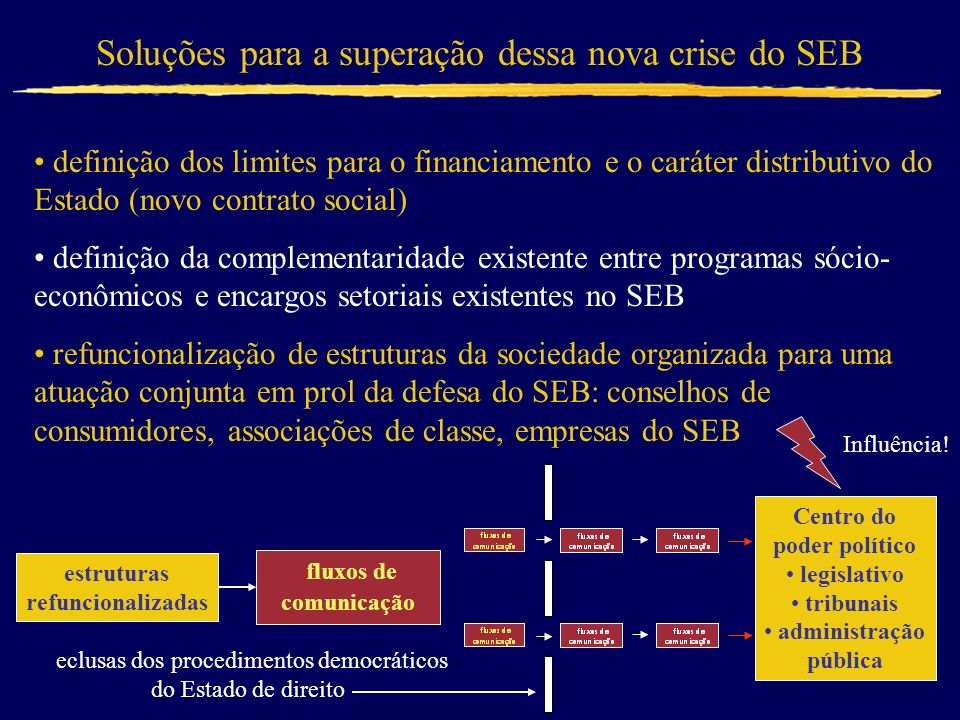 Soluções para a superação dessa nova crise do SEB definição dos limites para o financiamento e o caráter distributivo do Estado (novo contrato social)