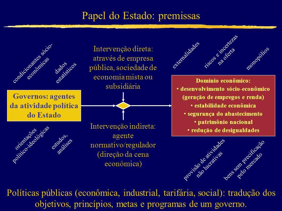 Papel do Estado: premissas Governos: agentes da atividade política do Estado Domínio econômico: desenvolvimento sócio-econômico (geração de empregos e