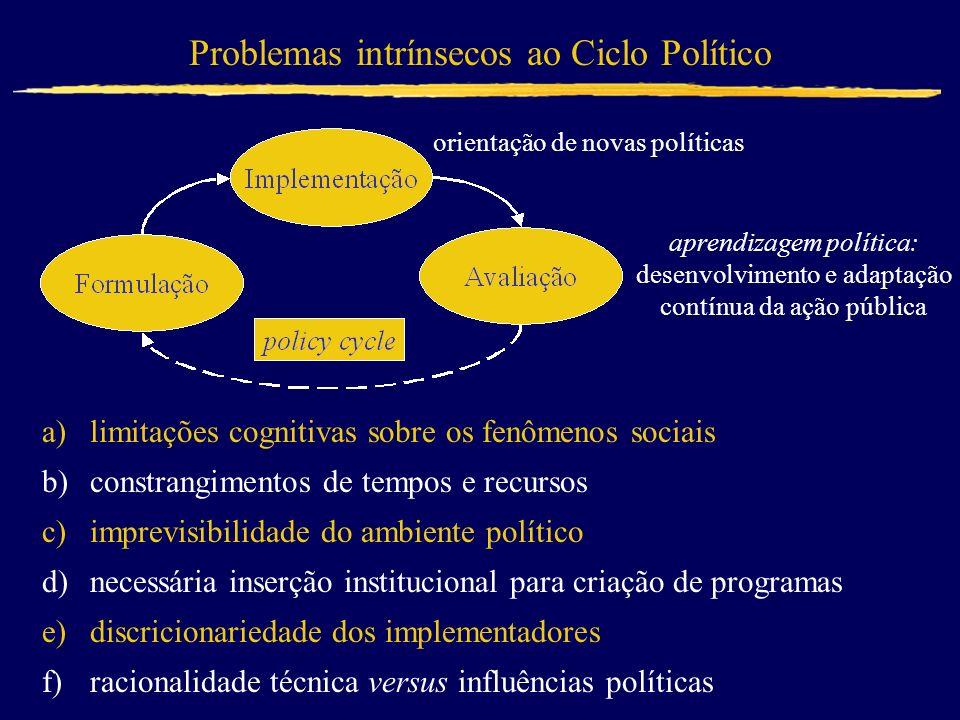Problemas intrínsecos ao Ciclo Político a)limitações cognitivas sobre os fenômenos sociais b)constrangimentos de tempos e recursos c)imprevisibilidade