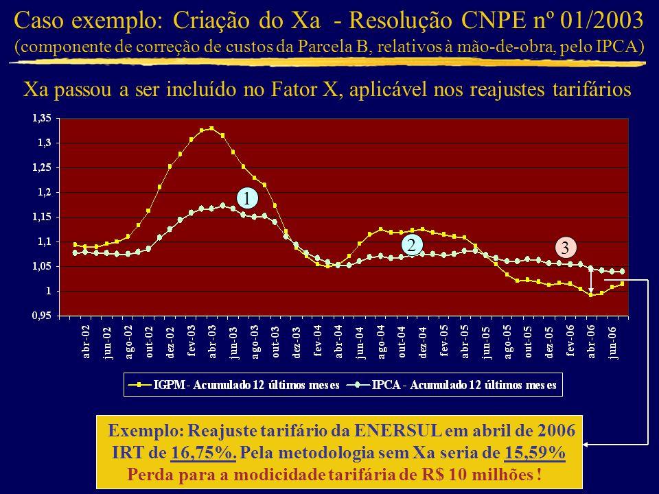 Caso exemplo: Criação do Xa - Resolução CNPE nº 01/2003 (componente de correção de custos da Parcela B, relativos à mão-de-obra, pelo IPCA) Xa passou