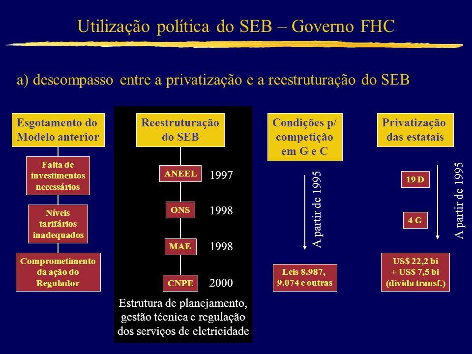 a) descompasso entre a privatização e a reestruturação do SEB Utilização política do SEB – Governo FHC Esgotamento do Modelo anterior Falta de investimentos necessários Níveis tarifários inadequados Comprometimento da ação do Regulador Estrutura de planejamento, gestão técnica e regulação dos serviços de eletricidade ANEEL Reestruturação do SEB ONS MAE CNPE 1997 1998 2000 Condições p/ competição em G e C Leis 8.987, 9.074 e outras A partir de 1995 Privatização das estatais 19 D 4 G US$ 22,2 bi + US$ 7,5 bi (dívida transf.) A partir de 1995