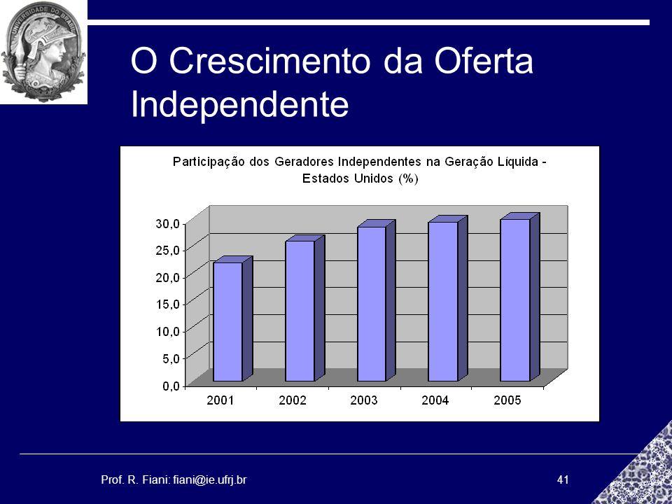 Prof. R. Fiani: fiani@ie.ufrj.br41 O Crescimento da Oferta Independente