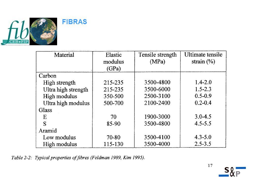 17 FIBRAS Compatibilidad y adhesión al soporte y fibra Resistente al ambiente (sal, temperatura, ataque químico) Impregnación Trabajabilidad Pot life adecuado a la aplicación Adecuadas resistencias mecánicas.