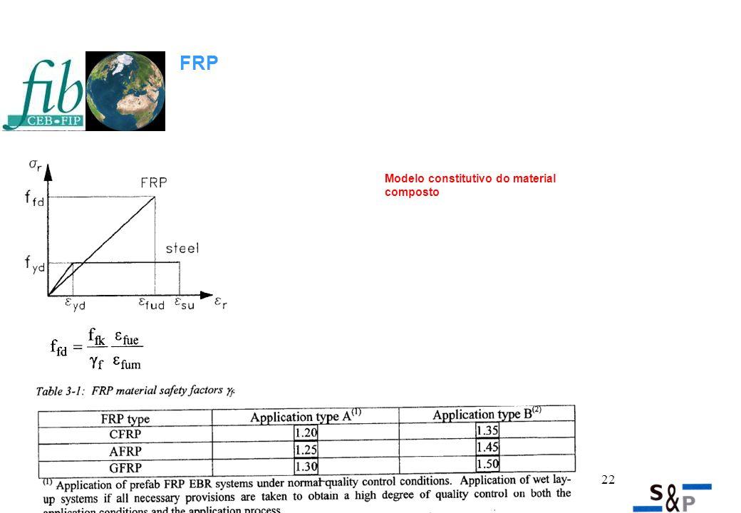 22 FRP Modelo constitutivo do material composto