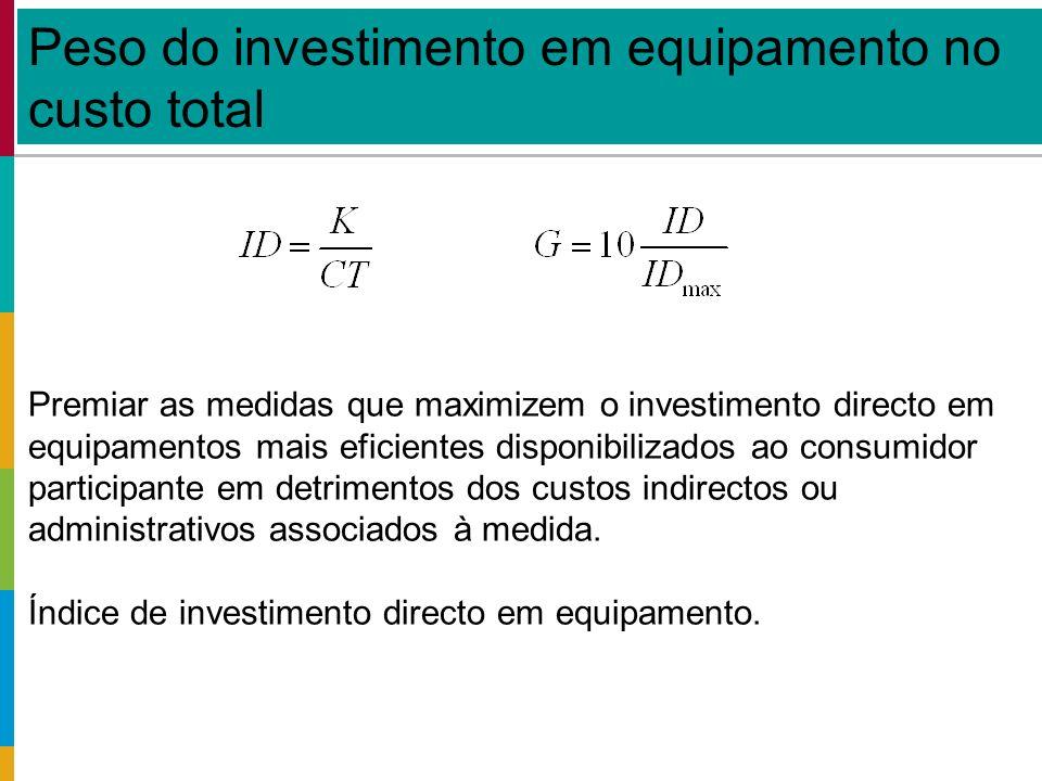 Peso do investimento em equipamento no custo total Premiar as medidas que maximizem o investimento directo em equipamentos mais eficientes disponibilizados ao consumidor participante em detrimentos dos custos indirectos ou administrativos associados à medida.