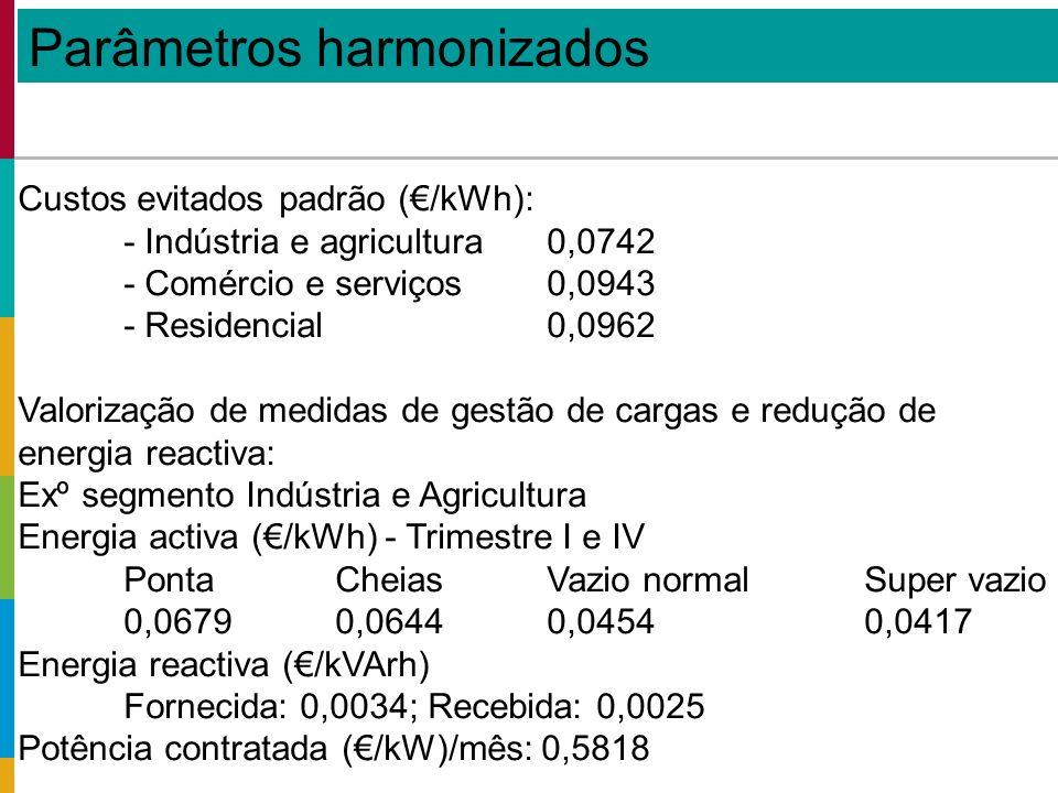 Custos evitados padrão (/kWh): - Indústria e agricultura0,0742 - Comércio e serviços0,0943 - Residencial0,0962 Valorização de medidas de gestão de cargas e redução de energia reactiva: Exº segmento Indústria e Agricultura Energia activa (/kWh) - Trimestre I e IV PontaCheiasVazio normal Super vazio 0,06790,06440,04540,0417 Energia reactiva (/kVArh) Fornecida: 0,0034; Recebida: 0,0025 Potência contratada (/kW)/mês: 0,5818 Parâmetros harmonizados