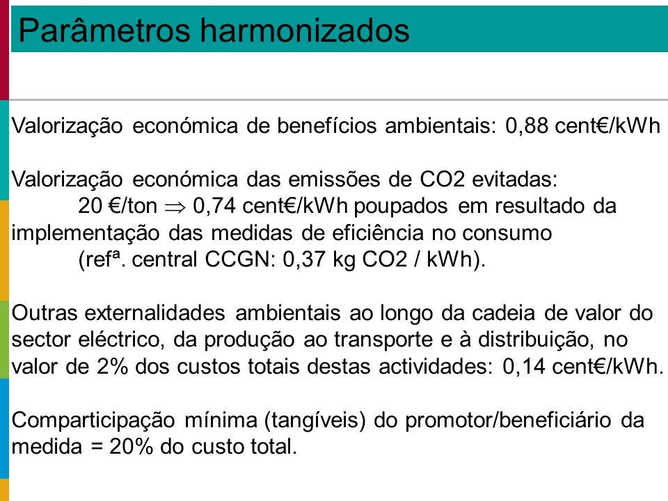 Valorização económica de benefícios ambientais: 0,88 cent/kWh Valorização económica das emissões de CO2 evitadas: 20 /ton 0,74 cent/kWh poupados em resultado da implementação das medidas de eficiência no consumo (refª.