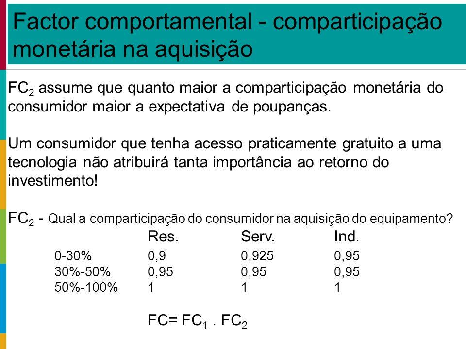 FC 2 assume que quanto maior a comparticipação monetária do consumidor maior a expectativa de poupanças.
