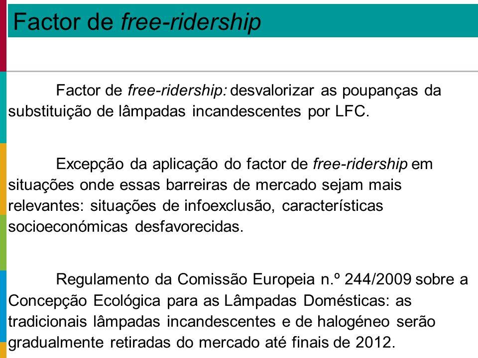 Factor de free-ridership: desvalorizar as poupanças da substituição de lâmpadas incandescentes por LFC.