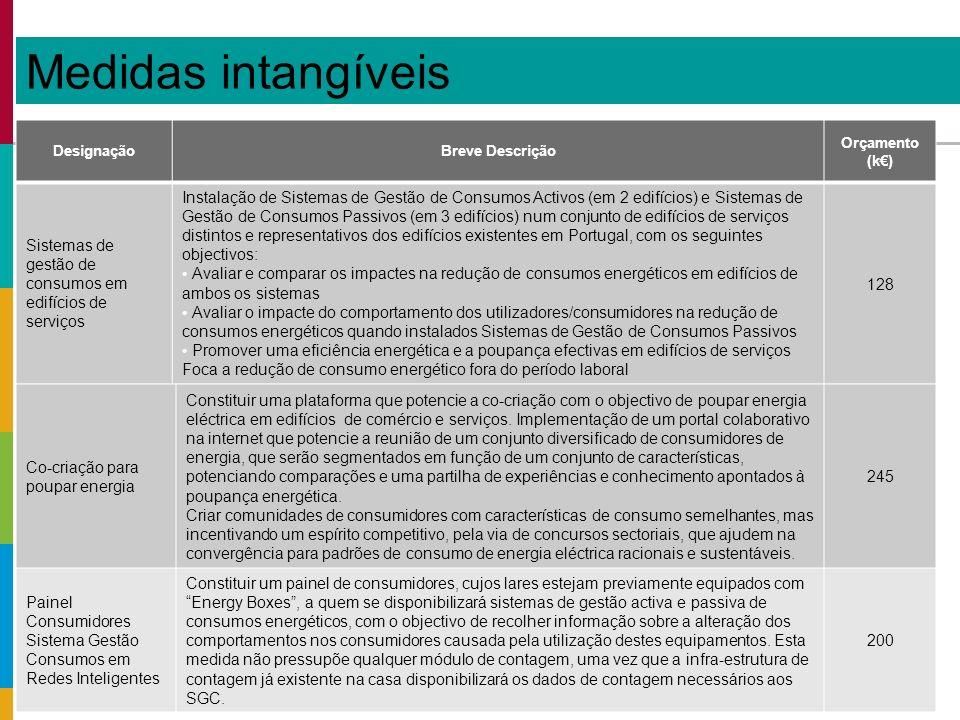 Medidas intangíveis DesignaçãoBreve Descrição Orçamento (k) Sistemas de gestão de consumos em edifícios de serviços Instalação de Sistemas de Gestão de Consumos Activos (em 2 edifícios) e Sistemas de Gestão de Consumos Passivos (em 3 edifícios) num conjunto de edifícios de serviços distintos e representativos dos edifícios existentes em Portugal, com os seguintes objectivos: Avaliar e comparar os impactes na redução de consumos energéticos em edifícios de ambos os sistemas Avaliar o impacte do comportamento dos utilizadores/consumidores na redução de consumos energéticos quando instalados Sistemas de Gestão de Consumos Passivos Promover uma eficiência energética e a poupança efectivas em edifícios de serviços Foca a redução de consumo energético fora do período laboral 128 Co-criação para poupar energia Constituir uma plataforma que potencie a co-criação com o objectivo de poupar energia eléctrica em edifícios de comércio e serviços.