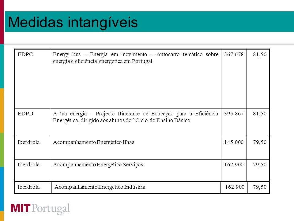 Medidas intangíveis EDPCEnergy bus – Energia em movimento – Autocarro temático sobre energia e eficiência energética em Portugal 367.67881,50 EDPDA tua energia – Projecto Itinerante de Educação para a Eficiência Energética, dirigido aos alunos do º Ciclo do Ensino Básico 395.86781,50 IberdrolaAcompanhamento Energético Ilhas145.00079,50 IberdrolaAcompanhamento Energético Serviços162.90079,50 IberdrolaAcompanhamento Energético Indústria162.90079,50