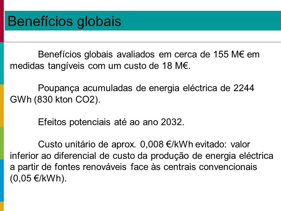 Benefícios globais Benefícios globais avaliados em cerca de 155 M em medidas tangíveis com um custo de 18 M.