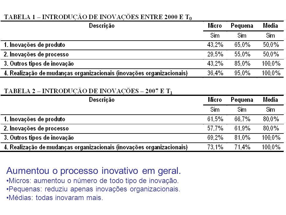 Aumentou o processo inovativo em geral. Micros: aumentou o número de todo tipo de inovação. Pequenas: reduziu apenas inovações organizacionais. Médias