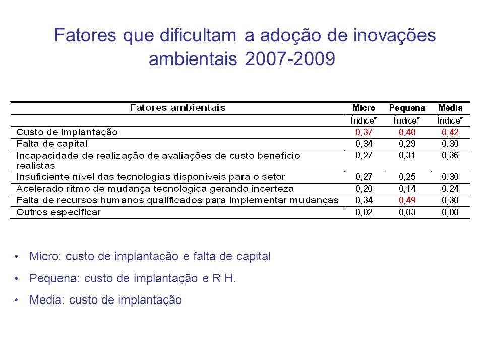 Fatores que dificultam a adoção de inovações ambientais 2007-2009 Micro: custo de implantação e falta de capital Pequena: custo de implantação e R H.