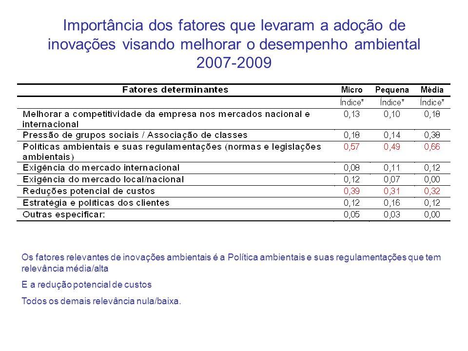 Importância dos fatores que levaram a adoção de inovações visando melhorar o desempenho ambiental 2007-2009 Os fatores relevantes de inovações ambient