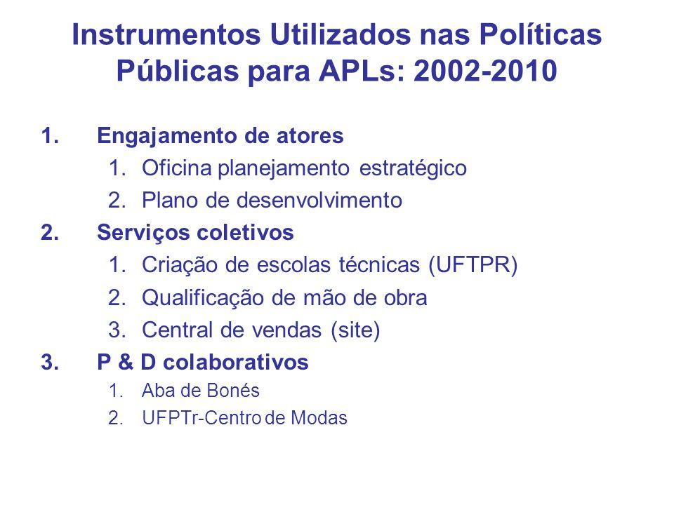 Instrumentos Utilizados nas Políticas Públicas para APLs: 2002-2010 1.Engajamento de atores 1.Oficina planejamento estratégico 2.Plano de desenvolvime