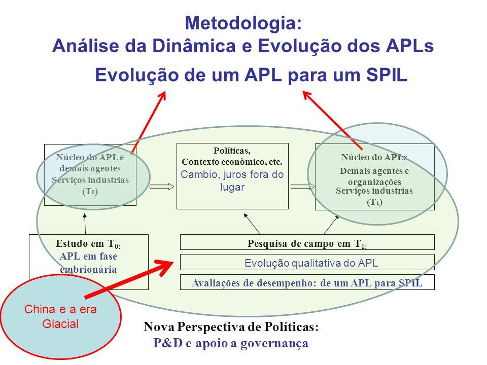 Metodologia: Análise da Dinâmica e Evolução dos APLs Políticas, Contexto econômico, etc. Cambio, juros fora do lugar Núcleo do APLs Serviços industria