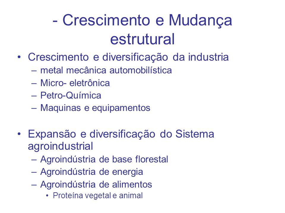 - Crescimento e Mudança estrutural Crescimento e diversificação da industria –metal mecânica automobilística –Micro- eletrônica –Petro-Química –Maquin