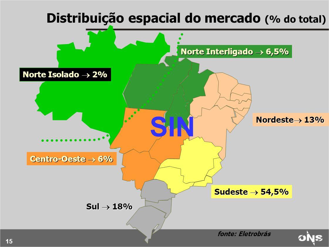 15 Norte Isolado 2% Norte Interligado 6,5% Nordeste 13% Centro-Oeste 6% Sul 18% Sudeste 54,5% fonte: Eletrobrás SIN Distribuição espacial do mercado (