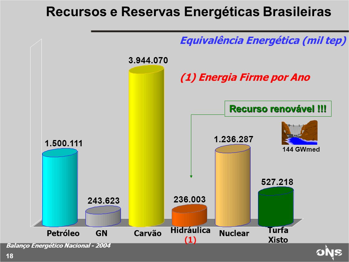 18 Recursos e Reservas Energéticas Brasileiras 1.500.111 243.623 3.944.070 236.003 1.236.287 527.218 PetróleoGNCarvãoNuclear Turfa Xisto Hidráulica (1