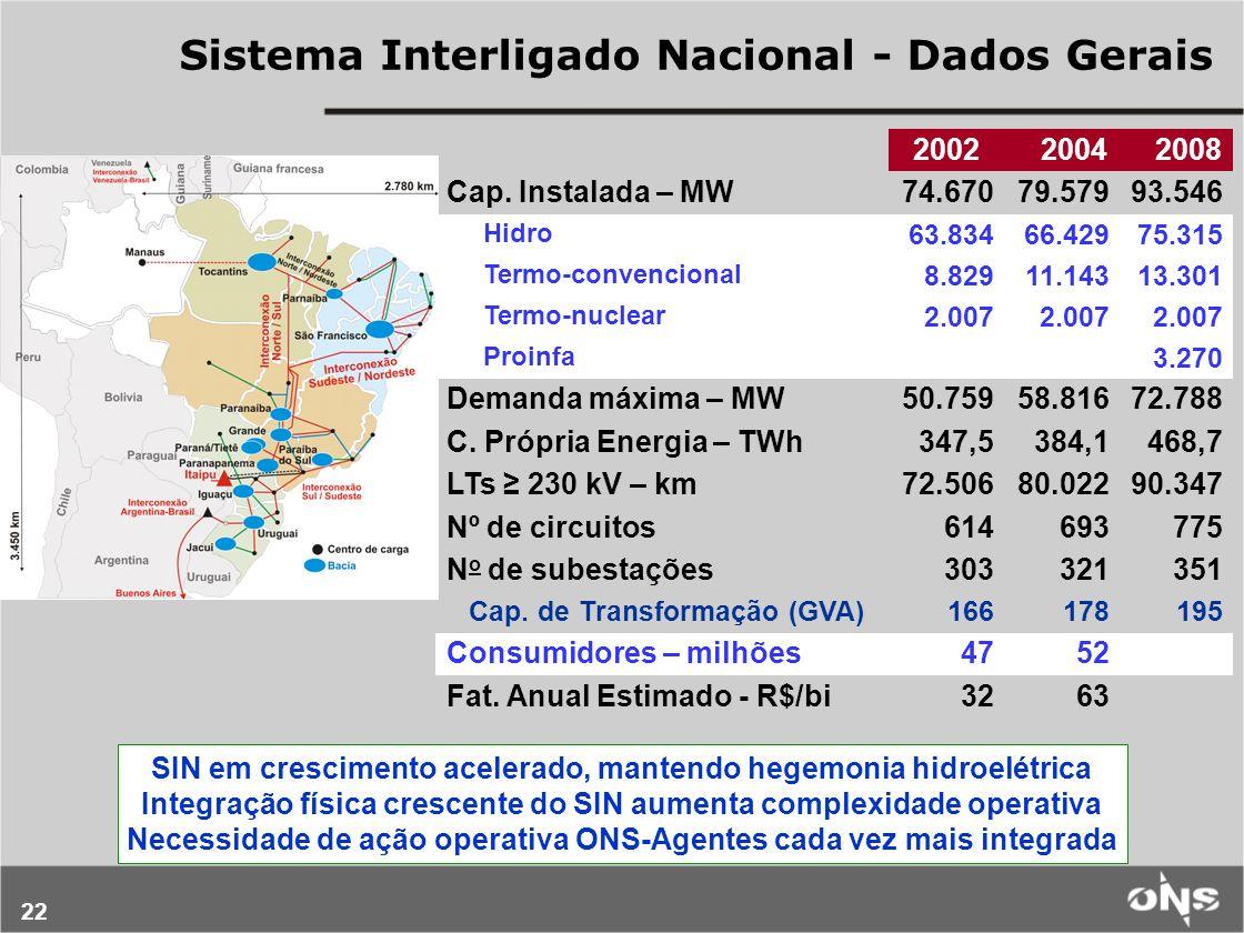 22 Sistema Interligado Nacional - Dados Gerais 2002 2004 2008 Cap. Instalada – MW74.67079.57993.546 Hidro 63.83466.42975.315 Termo-convencional 8.8291
