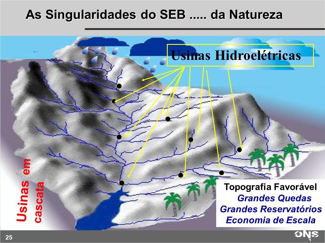 25 Topografia Favorável Grandes Quedas Grandes Reservatórios Economia de Escala Usinas Hidroelétricas Usinas em cascata As Singularidades do SEB.....
