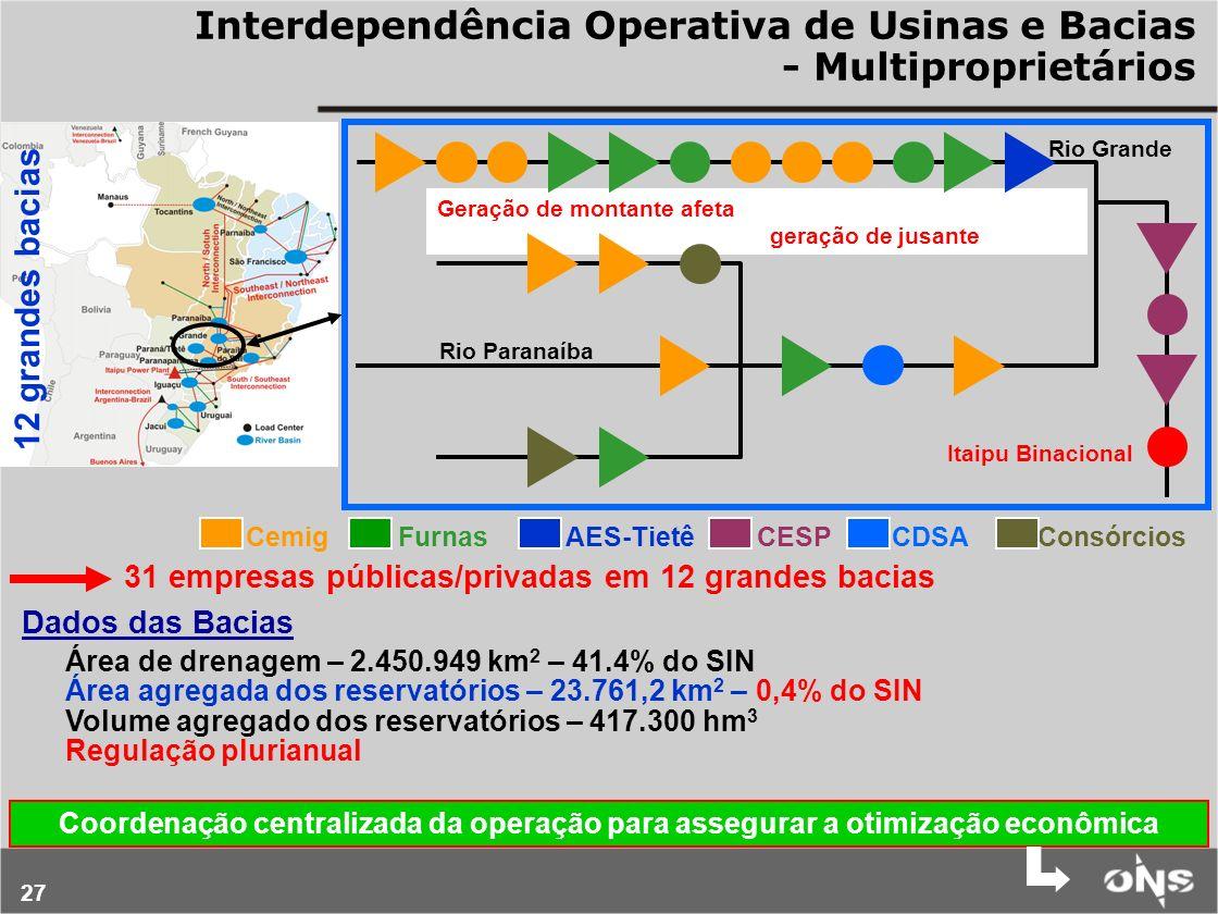 27 Geração de montante afeta geração de jusante 12 grandes bacias Itaipu Binacional Rio Grande Rio Paranaíba Cemig Furnas AES-Tietê CESP CDSA Consórci