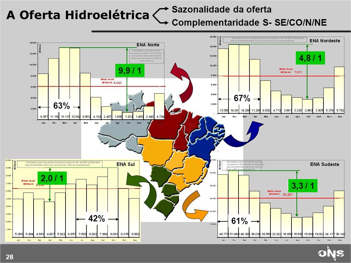 28 Sazonalidade da oferta Complementaridade S- SE/CO/N/NE 9,9 / 1 4,8 / 1 2,0 / 1 3,3 / 1 A Oferta Hidroelétrica 63% 67% 42% 61%