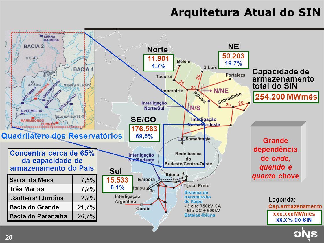 29 Arquitetura Atual do SIN Grande dependência de onde, quando e quanto chove xxx.xxx MWmês xx,x % do SIN Legenda: Cap.armazenamento 15.533 6,1% 176.5