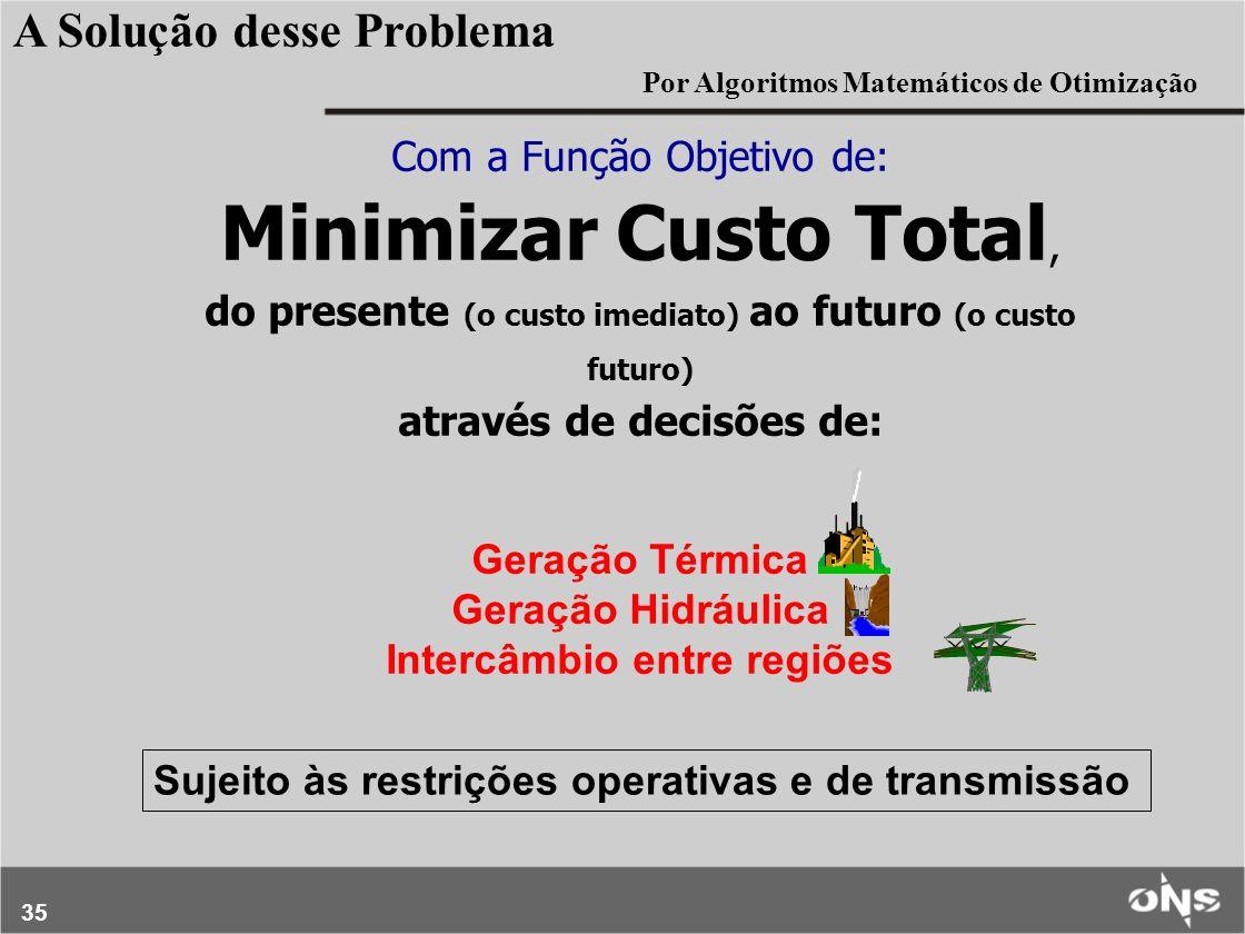 35 Com a Função Objetivo de: Minimizar Custo Total, do presente (o custo imediato) ao futuro (o custo futuro) através de decisões de: Geração Térmica