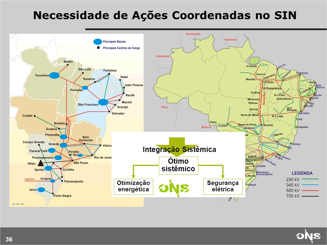 36 Necessidade de Ações Coordenadas no SIN Integração Sistêmica Ótimo sistêmico Otimização energética Segurança elétrica
