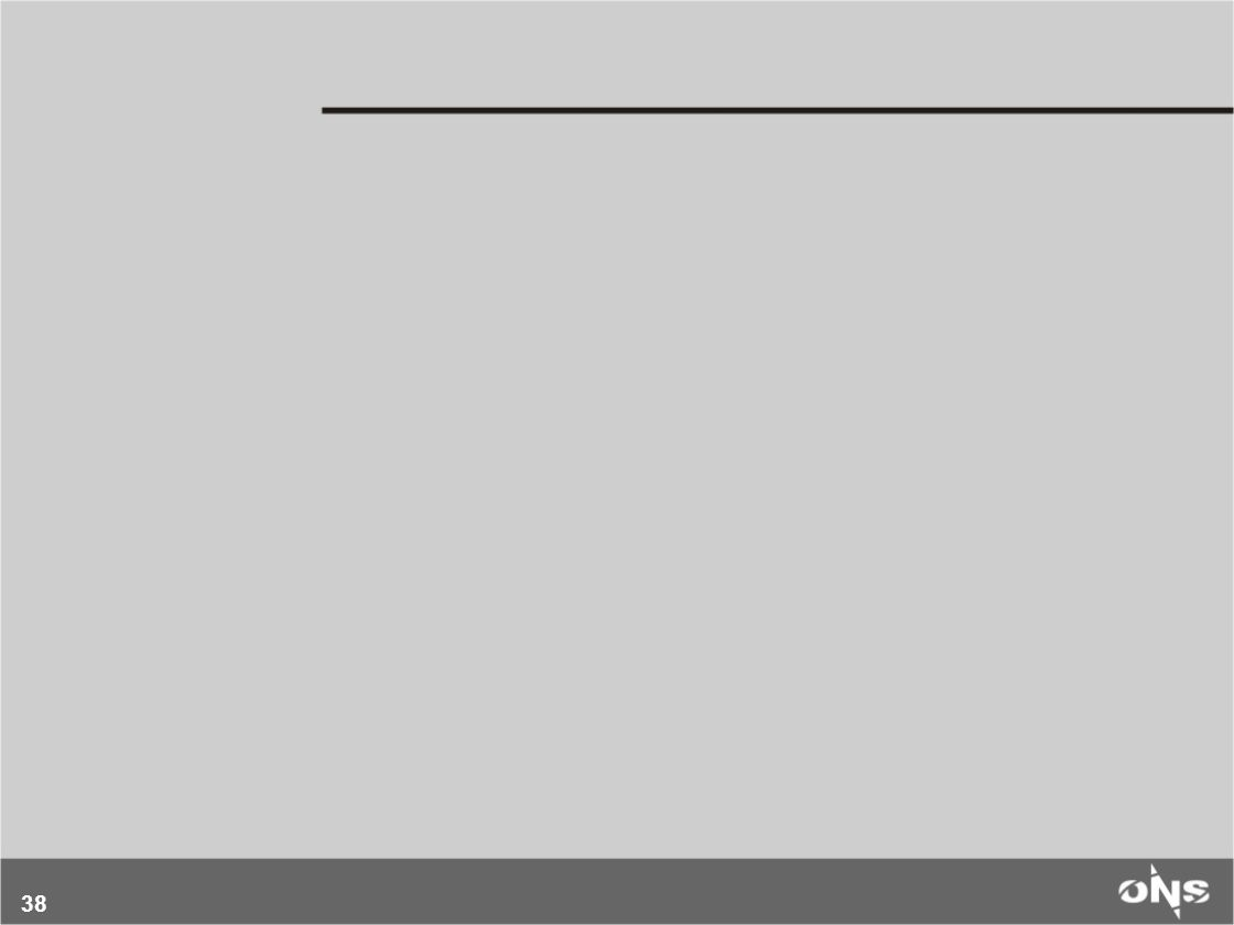 39 O Operador Nacional do Sistema Elétrico – ONS, entidade civil sem fins lucrativos, tem como atribuição coordenar e controlar a operação dos sistemas de geração e transmissão (Rede Básica de Integração) de energia elétrica do Sistema Interligado Nacional – SIN ( Leis 10848/2004 e 9648/1998), assegurando: Segurança do suprimento – continuidade (buscando evitar racionamentos e minimizar blecautes) e qualidade (buscando redução do impacto de perturbações e atendimento segundo padrões de desempenho técnico) Otimização econômica – operação ao menor custo e modicidade tarifária O Operador Nacional do Sistema Elétrico O SIN foi concebido, planejado e construído considerando a exploração integrada dos recursos de geração e transmissão e integração dos seus múltiplos agentes, visando assegurar ganhos de otimização.