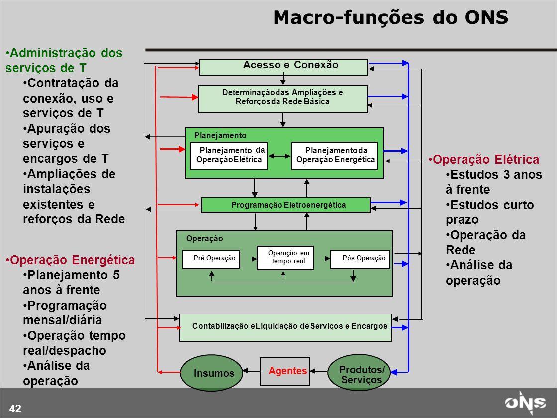 42 Macro-funções do ONS Acesso eConexão Determinação dasAmpliações e ReforçosdaRedeBásica Planejamento da Operação Elétrica Programação Eletroenergéti